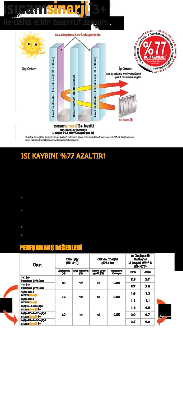ısıcam sinerji 3+,üretim,ankara,faydaları,nedir,ne işe yarar,montaj